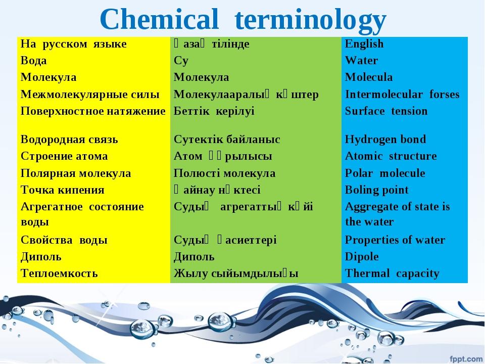 Chemical terminology На русском языкеҚазақ тіліндеEnglish Вода СуWater Мо...