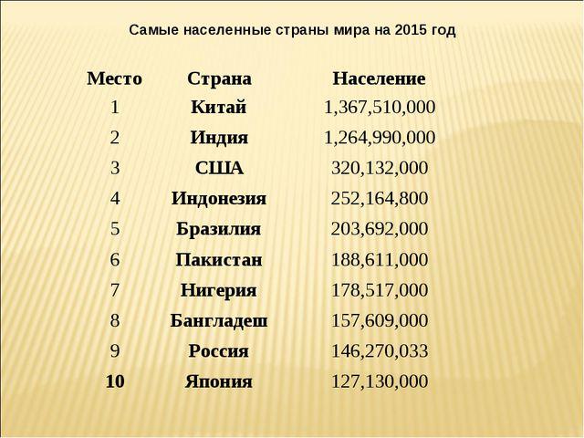 Самые населенные страны мира на 2015 год МестоСтранаНаселение 1Китай1,367...