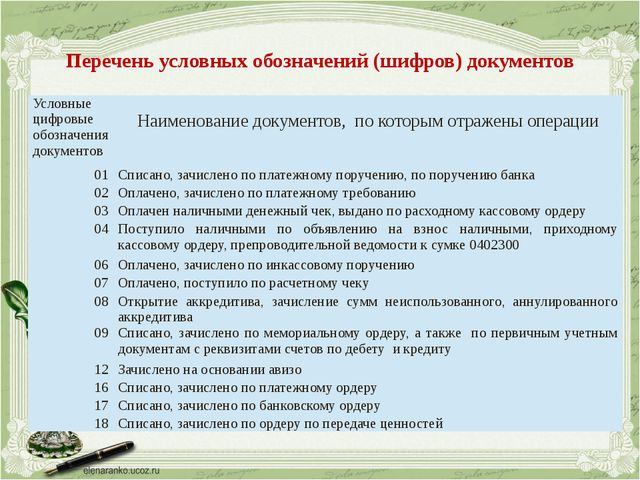 Перечень условных обозначений (шифров) документов Условные цифровые обозначен...