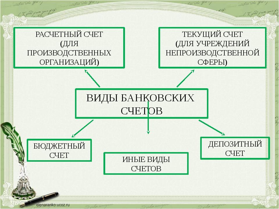 ВИДЫ БАНКОВСКИХ СЧЕТОВ РАСЧЕТНЫЙ СЧЕТ (ДЛЯ ПРОИЗВОДСТВЕННЫХ ОРГАНИЗАЦИЙ) БЮДЖ...