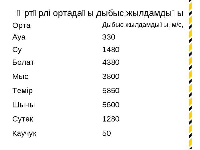 Әртүрлі ортадағы дыбыс жылдамдығы ОртаДыбыс жылдамдығы, м/с, Ауа330 Су1480...
