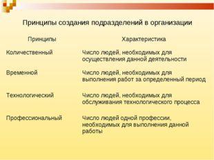 Принципы создания подразделений в организации ПринципыХарактеристика Количес