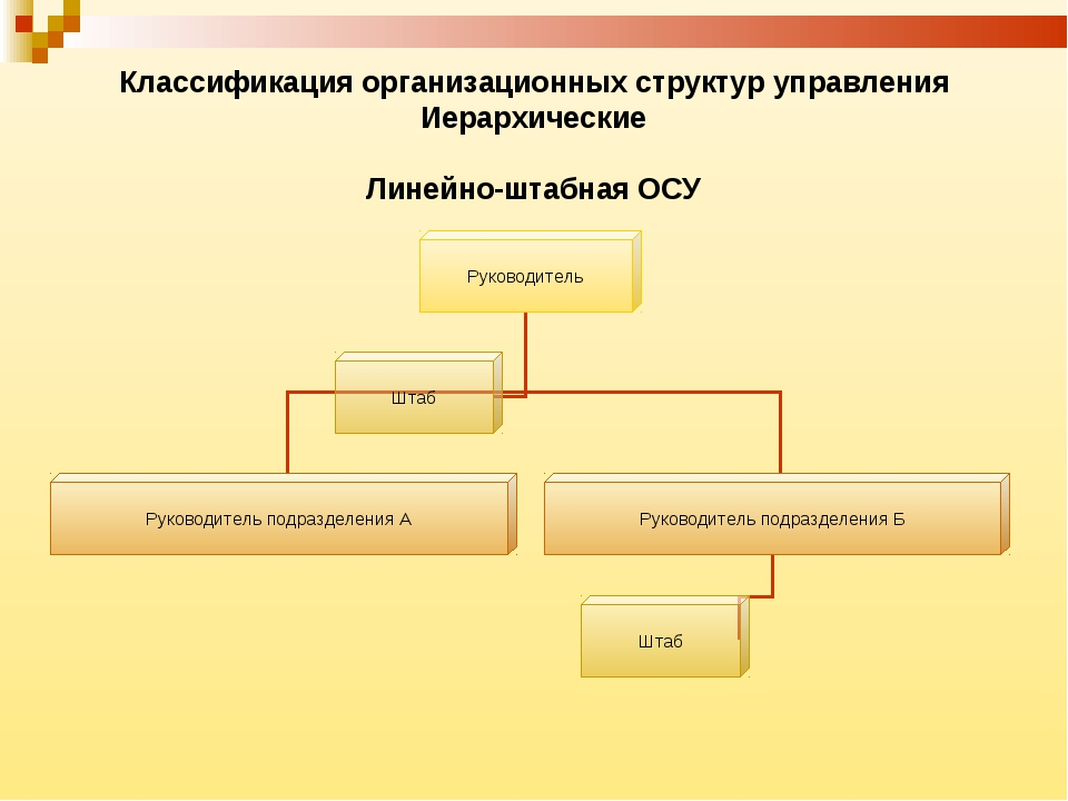 Классификация организационных структур управления Иерархические Линейно-штабн...