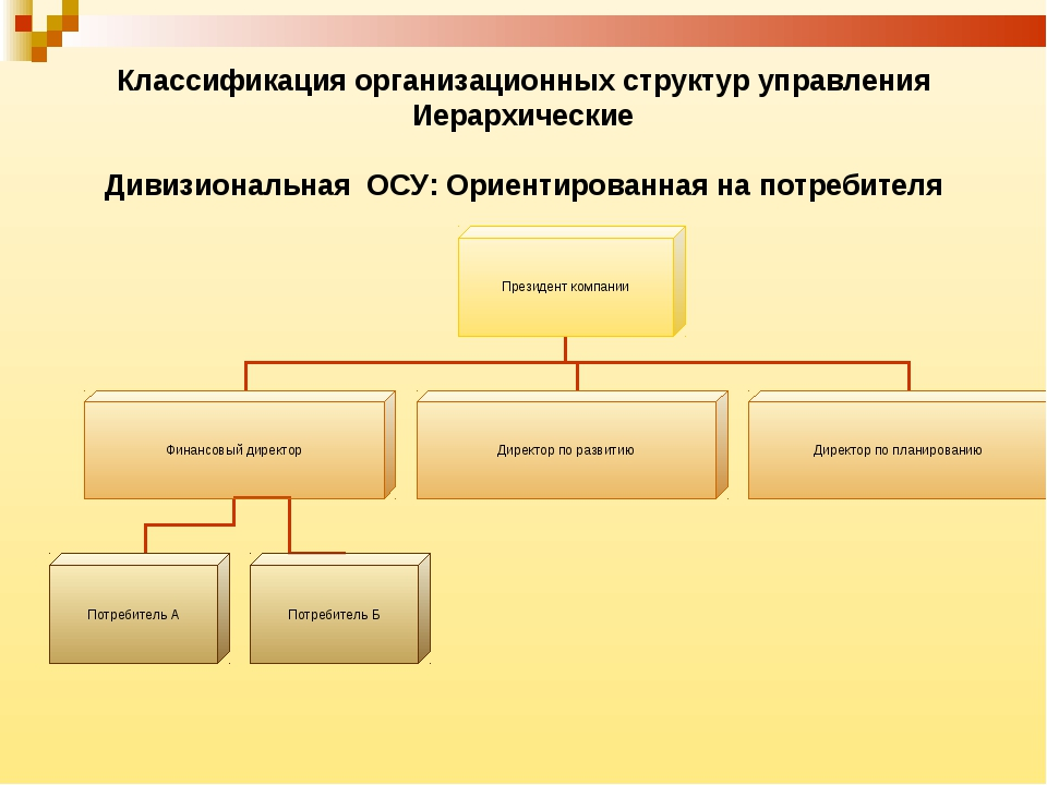 Классификация организационных структур управления Иерархические Дивизиональна...
