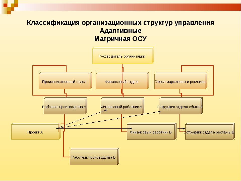 Классификация организационных структур управления Адаптивные Матричная ОСУ