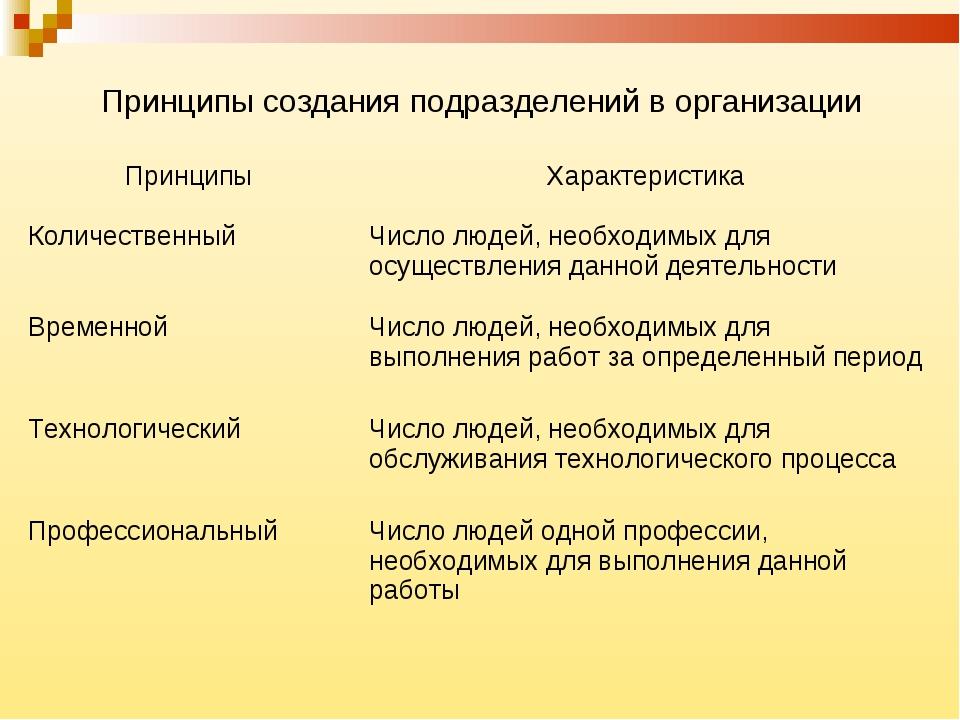 Принципы создания подразделений в организации ПринципыХарактеристика Количес...