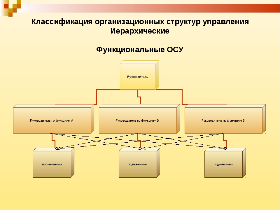 Классификация организационных структур управления Иерархические Функциональны...