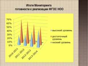 Итоги Мониторинга готовности к реализации ФГОС НОО