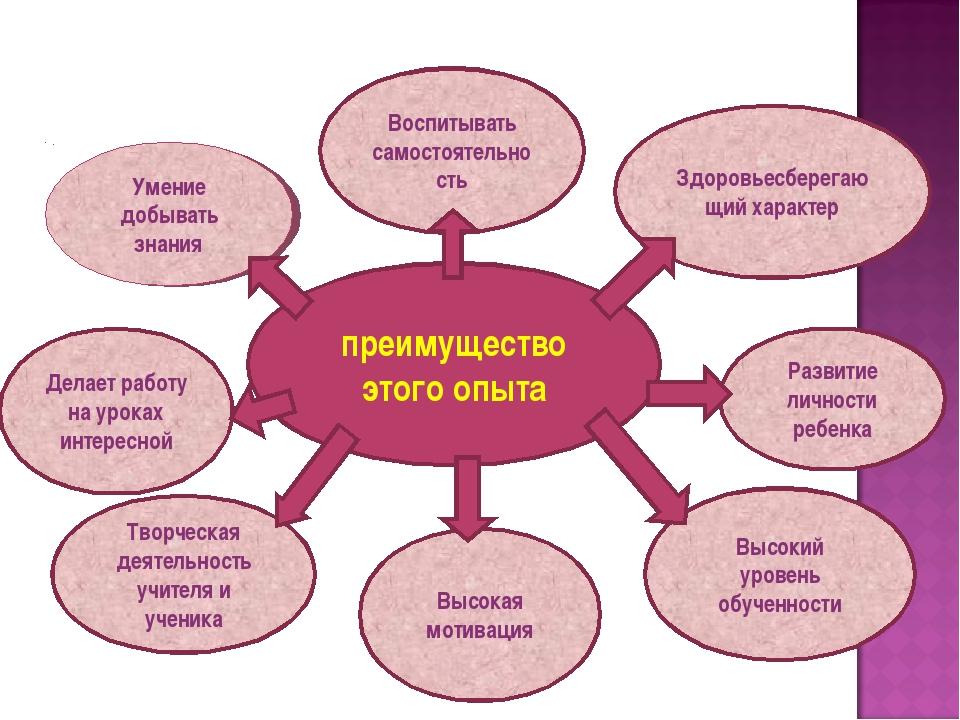 Умение добывать знания Воспитывать самостоятельность Делает работу на уроках...