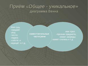 Приём «Общее - уникальное» диаграмма Венна Имя сущ. -предмет -род; -число; -п