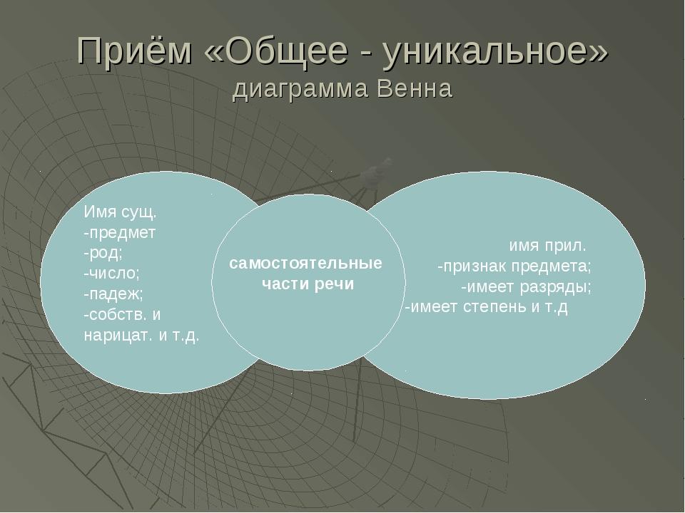 Приём «Общее - уникальное» диаграмма Венна Имя сущ. -предмет -род; -число; -п...