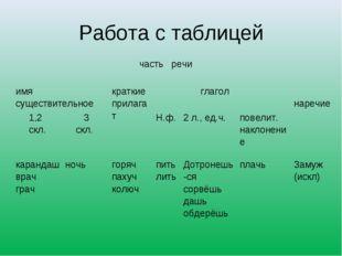 Работа с таблицей  часть речи имя существительноекраткие прилагат глагол