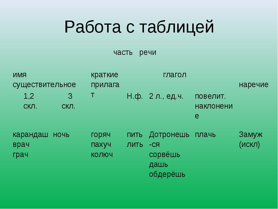 Работа с таблицей  часть речи имя существительноекраткие прилагат глагол...
