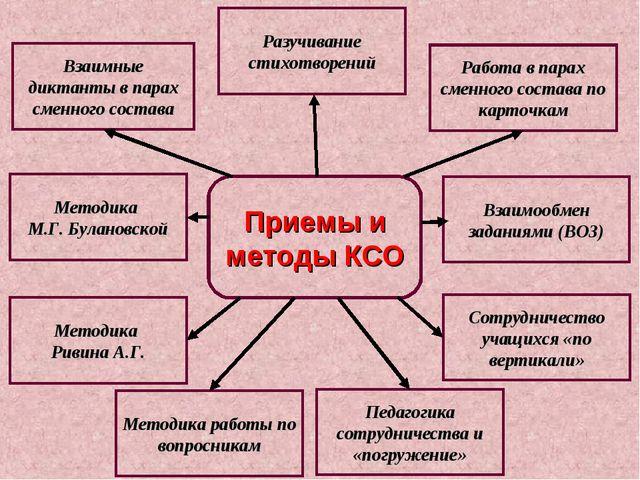 Приемы и методы КСО Взаимные диктанты в парах сменного состава Разучивание ст...
