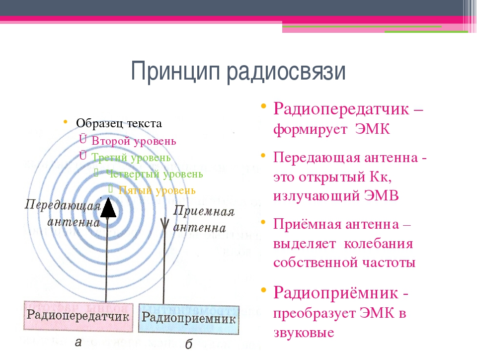 Принцип радиосвязи Радиопередатчик – формирует ЭМК Передающая антенна - это о...