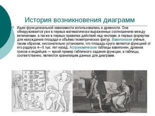 История возникновения диаграмм Идеи функциональной зависимости использовались