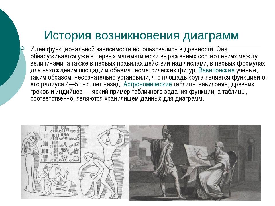 История возникновения диаграмм Идеи функциональной зависимости использовались...