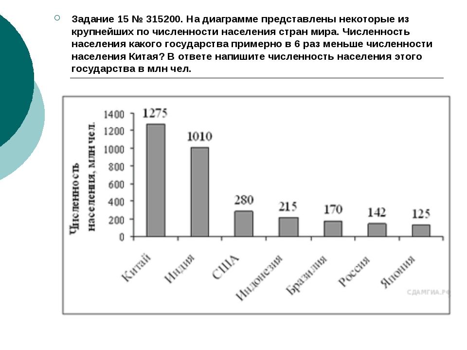 Задание 15№315200.На диаграмме представлены некоторые из крупнейших по чис...