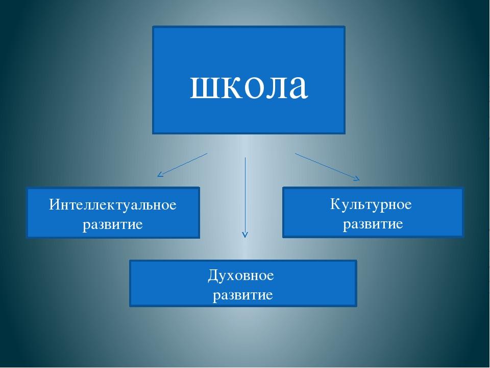 школа Интеллектуальное развитие Духовное развитие Культурное развитие