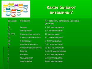 Какие бывают витамины? ВитаминНазваниеПотребность организма человека (