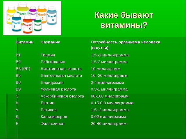 Какие бывают витамины? ВитаминНазваниеПотребность организма человека (...
