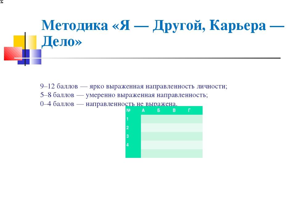 9–12 баллов — ярко выраженная направленность личности; 5–8 баллов — умеренно...