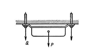 схема усилий на дюбеля при выполнении креплений к потолку