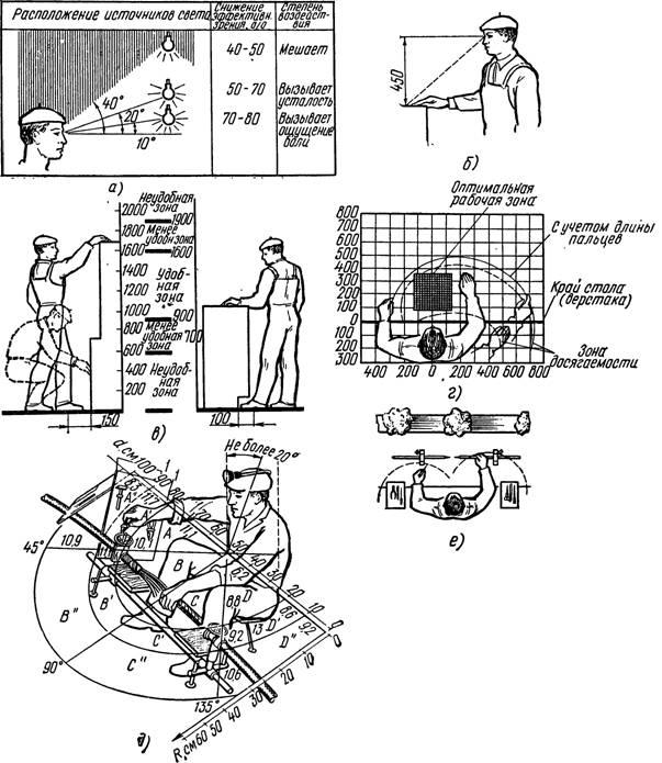 Рекомендации НОТ по организации рабочих мест для выполнения учебно-производственных работ
