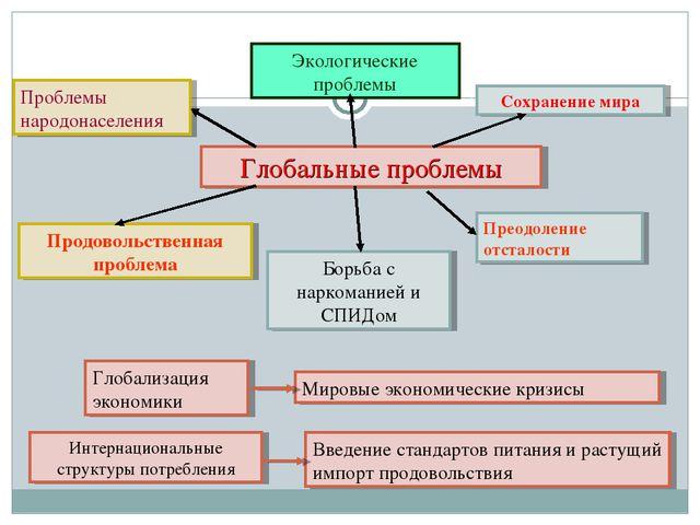 Глобальные проблемы Экологические проблемы Проблемы народонаселения Сохранени...