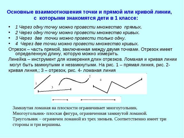 Основные взаимоотношения точки и прямой или кривой линии, с которыми знакомят...
