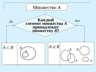 А  В А А В В Да Нет Каждый элемент множества А принадлежит множеству В?
