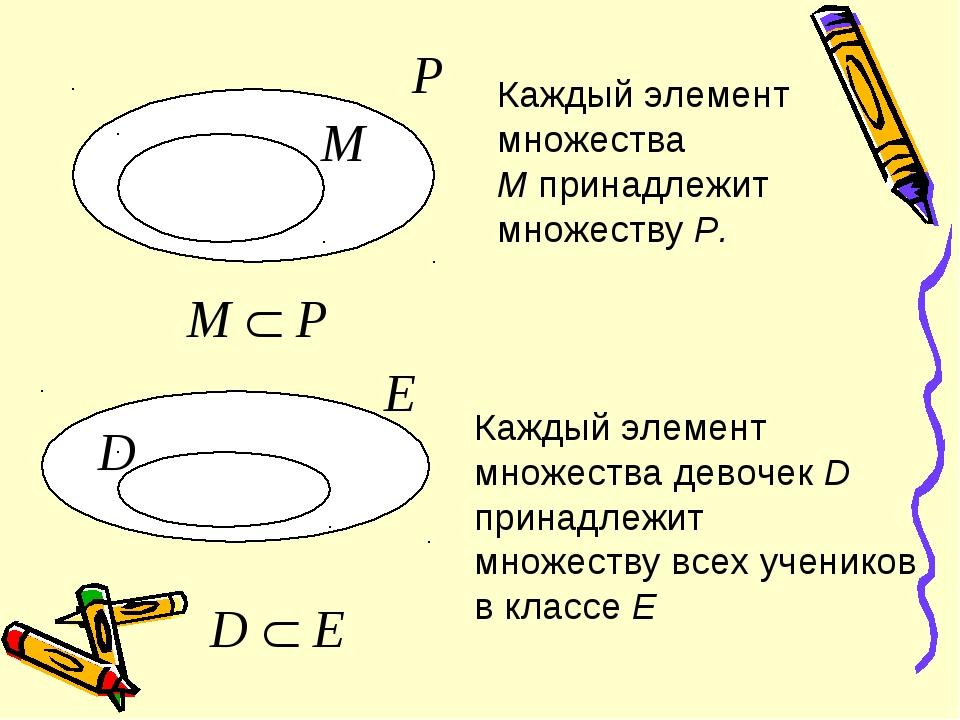М Р Каждый элемент множества М принадлежит множеству Р. М  Р D Е D  Е Кажд...
