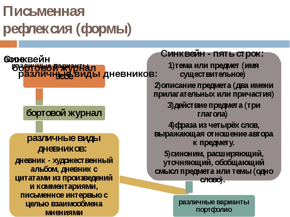 Письменная рефлексия (формы)