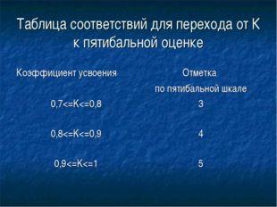 Таблица соответствий для перехода от К к пятибальной оценке Коэффициент усвое