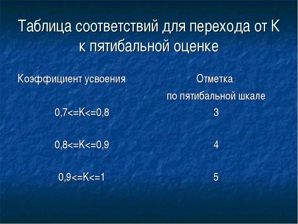Таблица соответствий для перехода от К к пятибальной оценке Коэффициент усвое...