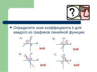Определите знак коэффициента k для каждого из графиков линейной функции. y y
