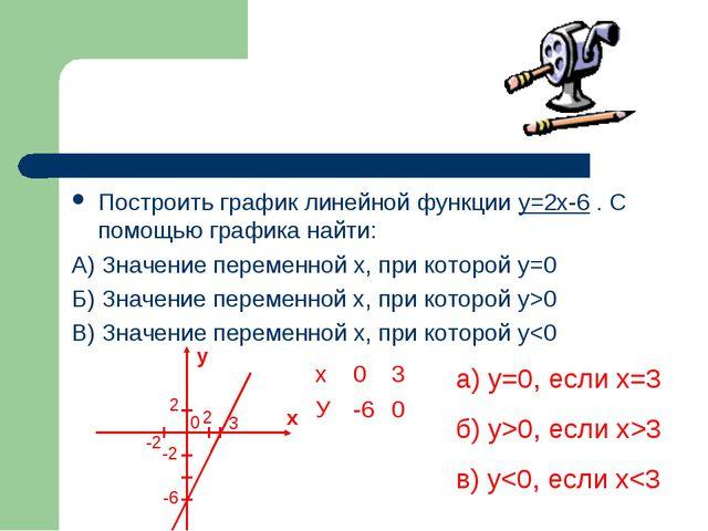 Построить график линейной функции y=2x-6 . С помощью графика найти: А) Значен...