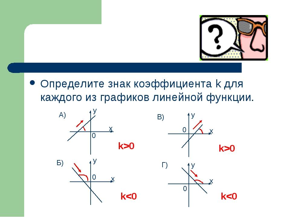 Определите знак коэффициента k для каждого из графиков линейной функции. y y...