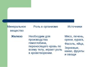 Минеральное веществоРоль в организмеИсточники ЖелезоНеобходим для производ