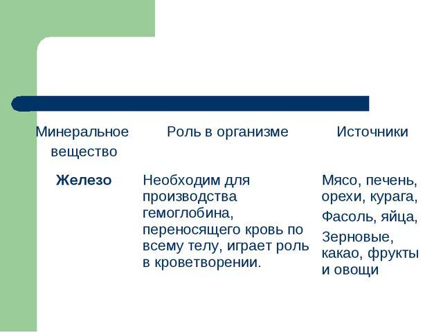 Минеральное веществоРоль в организмеИсточники ЖелезоНеобходим для производ...