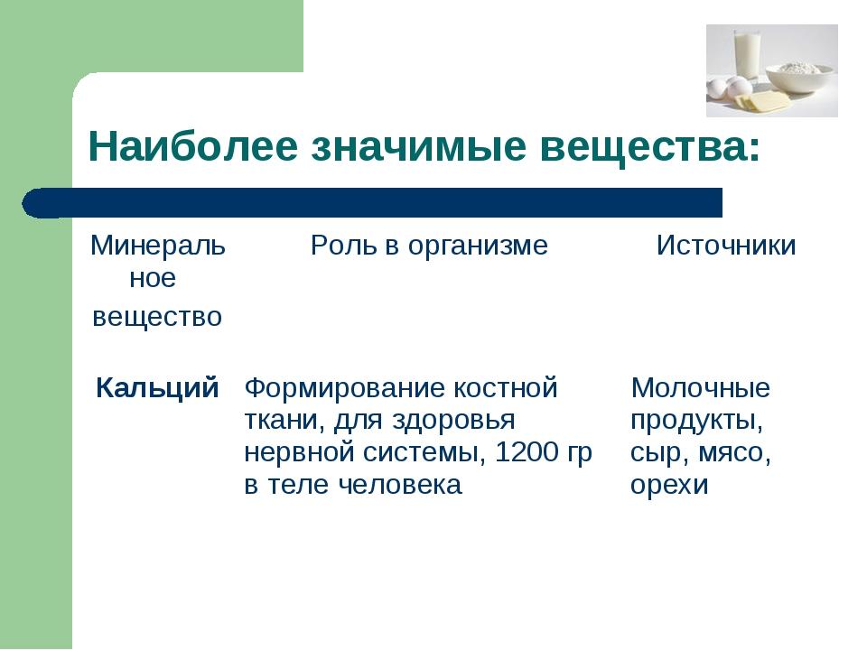 Наиболее значимые вещества: Минеральное веществоРоль в организмеИсточники К...