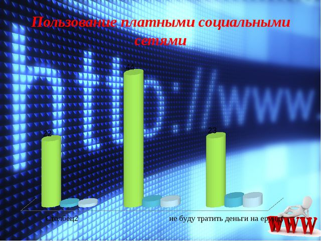 Пользование платными социальными сетями