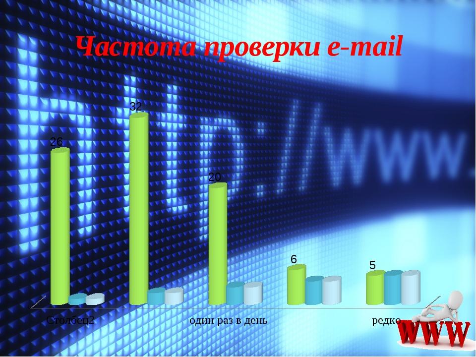 Частота проверки e-mail