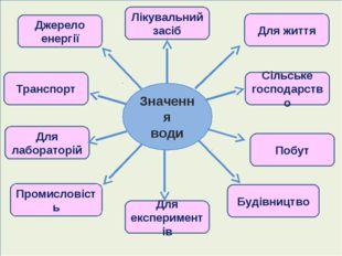 Джерело енергії Транспорт Для лабораторій Промисловість Для життя Сільське го