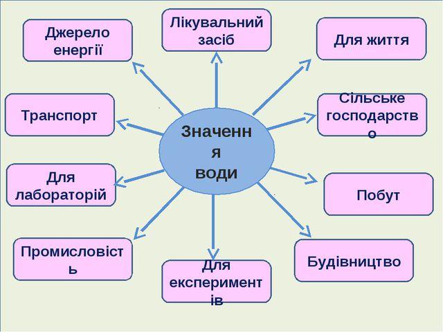 Джерело енергії Транспорт Для лабораторій Промисловість Для життя Сільське го...