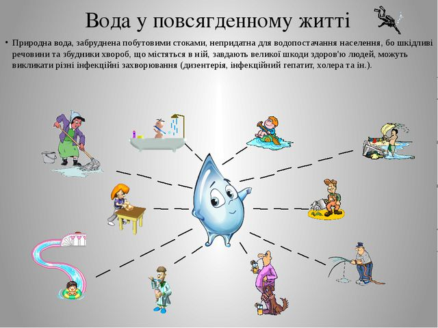 Вода у повсягденному житті Природна вода, забруднена побутовими стоками, непр...