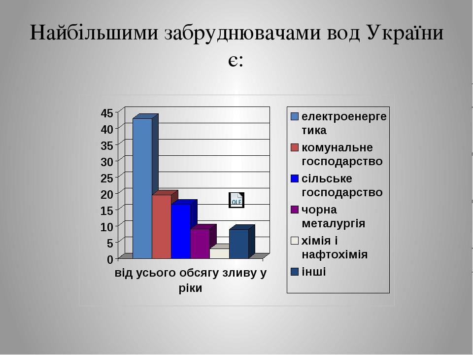 Найбільшими забруднювачами вод України є: