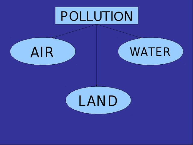 WATER AIR LAND POLLUTION