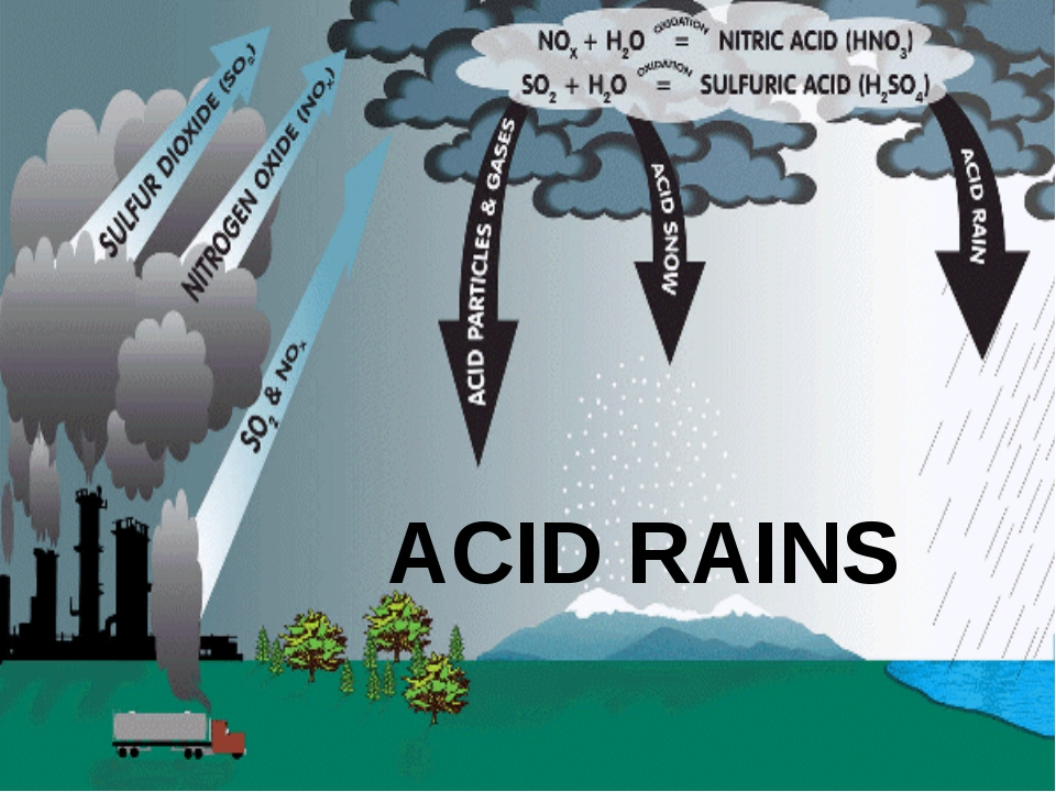 an analysis of the issues of acid rain air pollution and oil industries Acid rain, or acid deposition, is a broad term that includes any form of precipitation with acidic components, such as sulfuric or nitric acid that fall to the ground from the atmosphere in wet or dry forms.