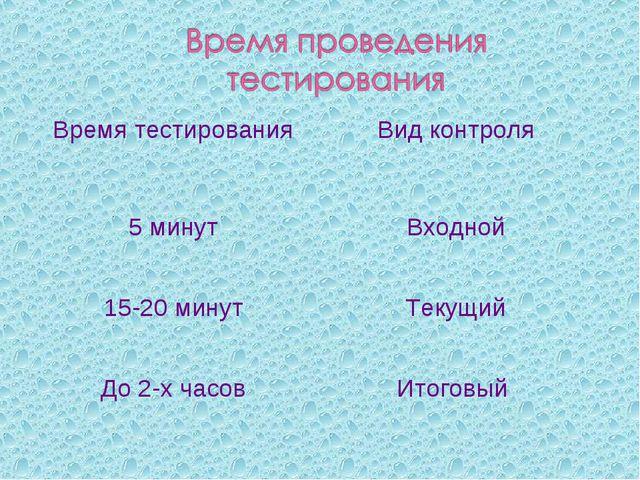 Время тестированияВид контроля 5 минутВходной 15-20 минутТекущий До 2-х ча...